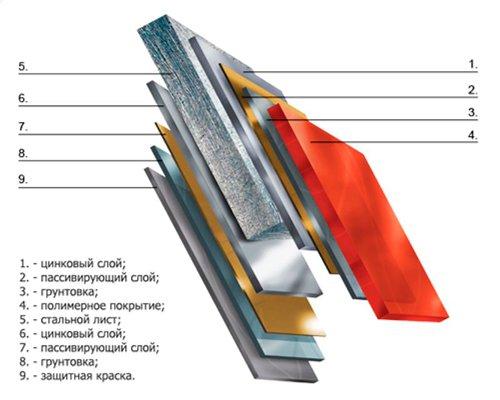 Состав качественной металлочерепицы
