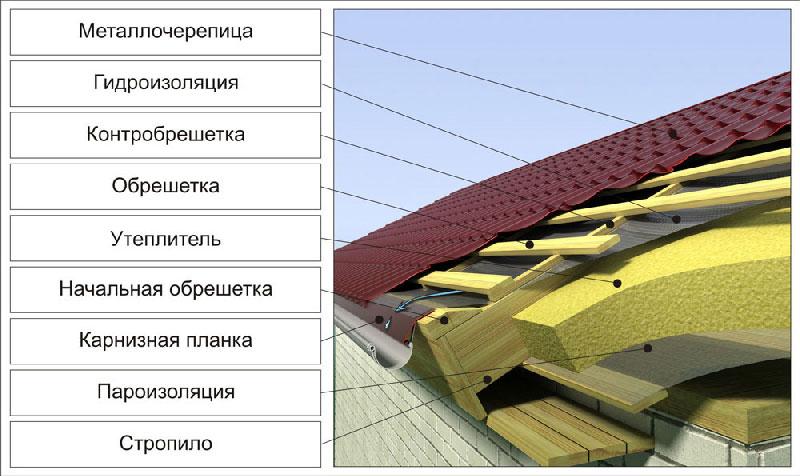 металлочерепица цена Киев