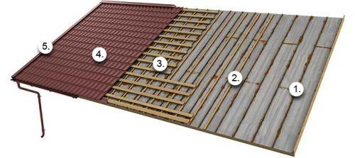 Замена металлической плоской крыши на металлочерепицу