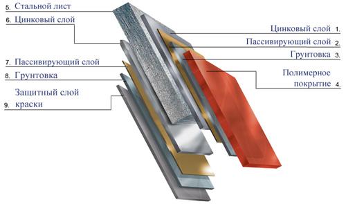 структура металлочерепицы