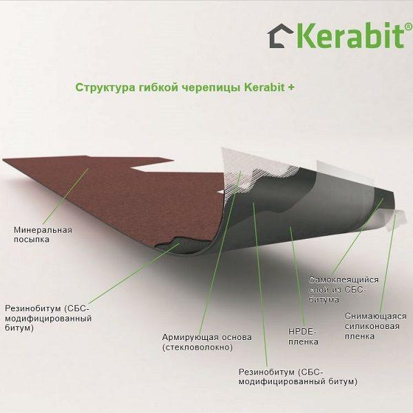 Битумная черепица Kerabit Тройка К+ (цвет: Янтарный)