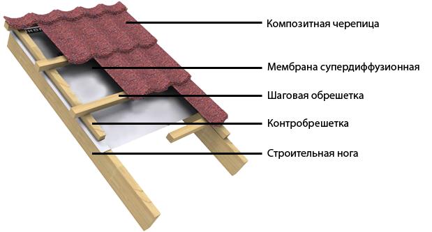 Правила монтажа композитной черепицы